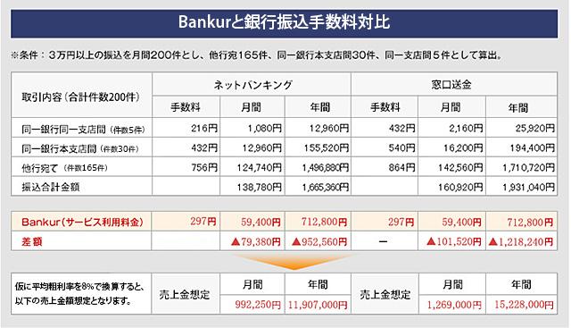 Bankurと銀行振込手数料対比